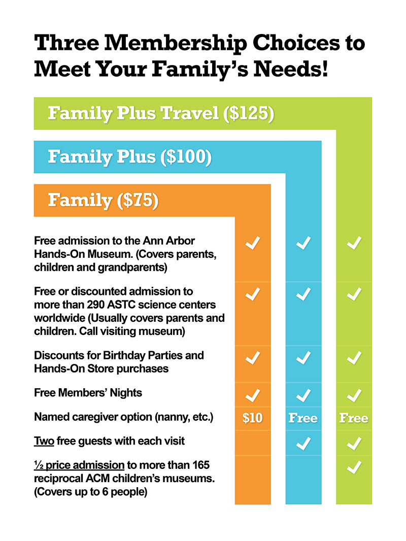 Three membership levels to meet your needs.  Family - $75, Family Plus - $100, Family Plus Travel - $125